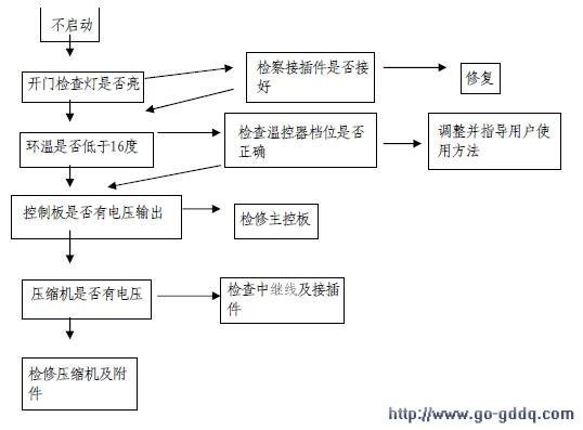 海尔bcd-191ks电冰箱维修流程图