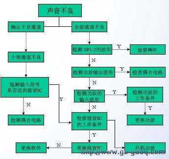 tcl王牌lcd26h系列液晶维修流程图