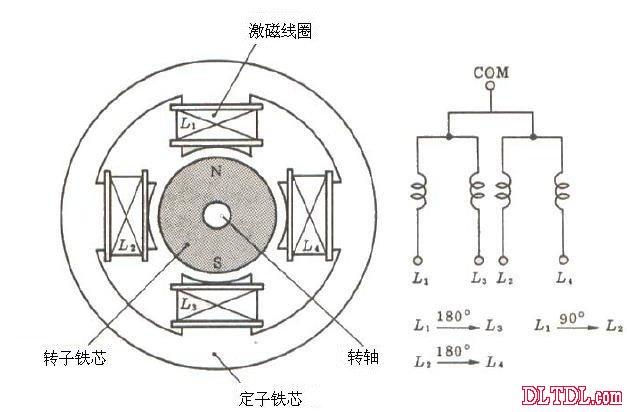 (2相单极) 而且,PM型的特征是因为在转子是永久磁铁构成的,所以就算在无激磁(固定子的任何线圈不通电时)也需在一定程度上保持了转矩的发生,因而,依照利用这种的性质效果,可以构成省能积形的系统。 这种的步进电机,它的步进角种类很多,钐钴系磁铁的转子是用在45或者90上,而且这些也可以用氟莱铁(ferrite)磁铁作为多极的充磁,有3.