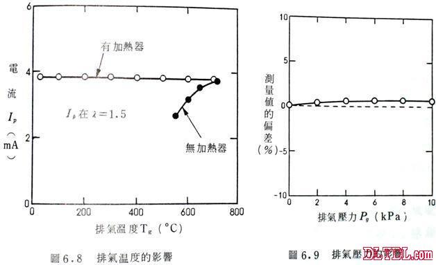 含氧传感器工作原理--电路图-技术资料-华强电子网