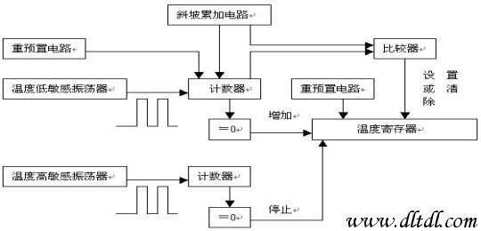 存储器功能的数字温度计    其引脚描述如表1所示:  ds1624的功能结构