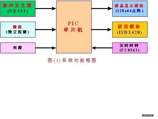 系统框图如图(1)所示图片