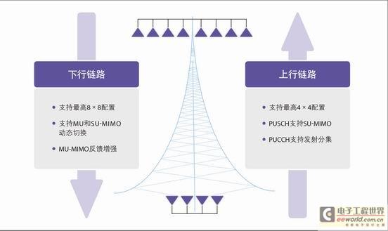 LTE/LTE—A网络层关键技术研究分析