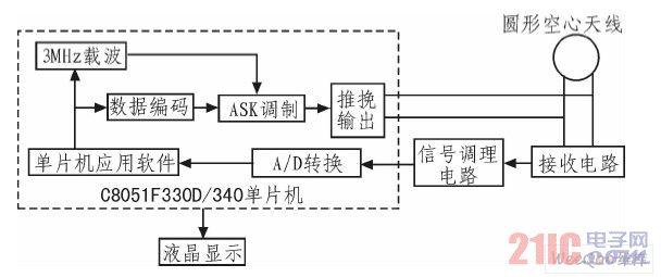 无线收发电路硬件结构框图